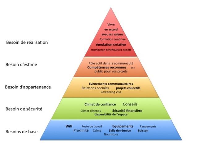 La pyramide de maslow appliqu e au coworking owni news for Definition architecture informatique