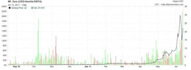 bitcoin-price-dollar-e1308053671377.jpg
