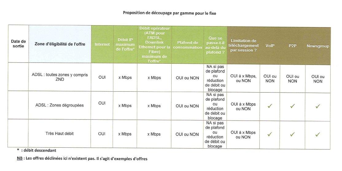 Proposition de découpage par gamme pour l'internet fixe (Cliquez pour agrandir)