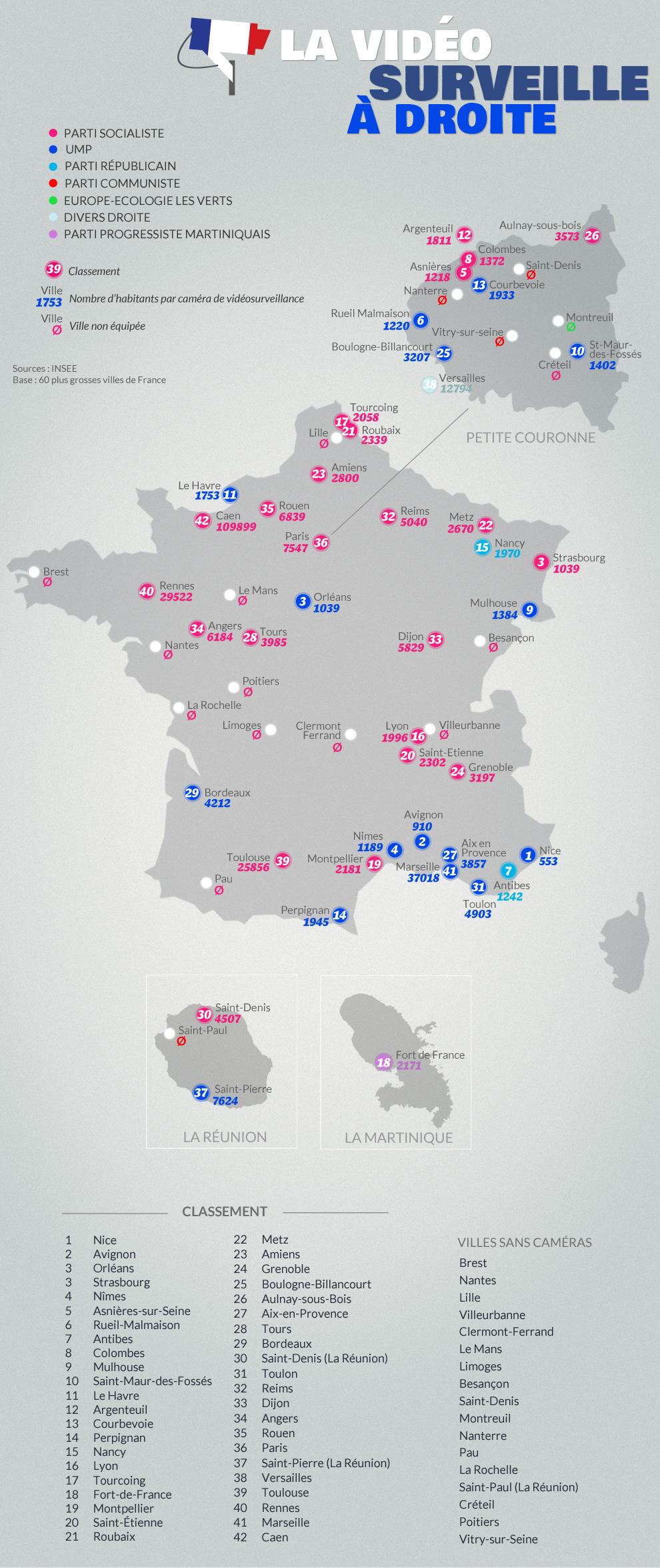 nombre d'habitants par caméras dans les 60 plus grandes villes de France et leur étiquette politique.