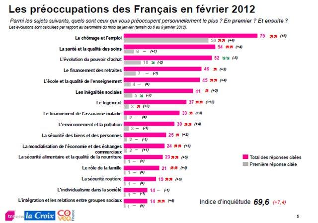 pr%C3%A9occupations-fr-02-2012.jpg