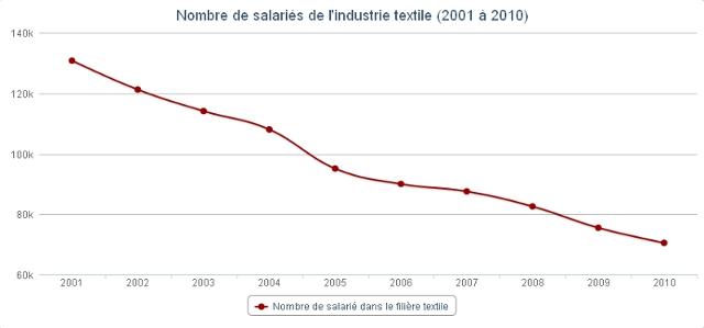 Nombre de salariés dans l'industrie textile en France