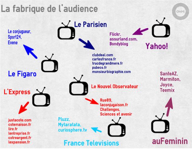 Source : classement Médiamétrie, annexes des sites et co-branding