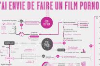 [Infographie] Tu te fais des films!