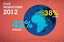 [C/Data] L'immigration en chiffres